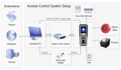System ABV305