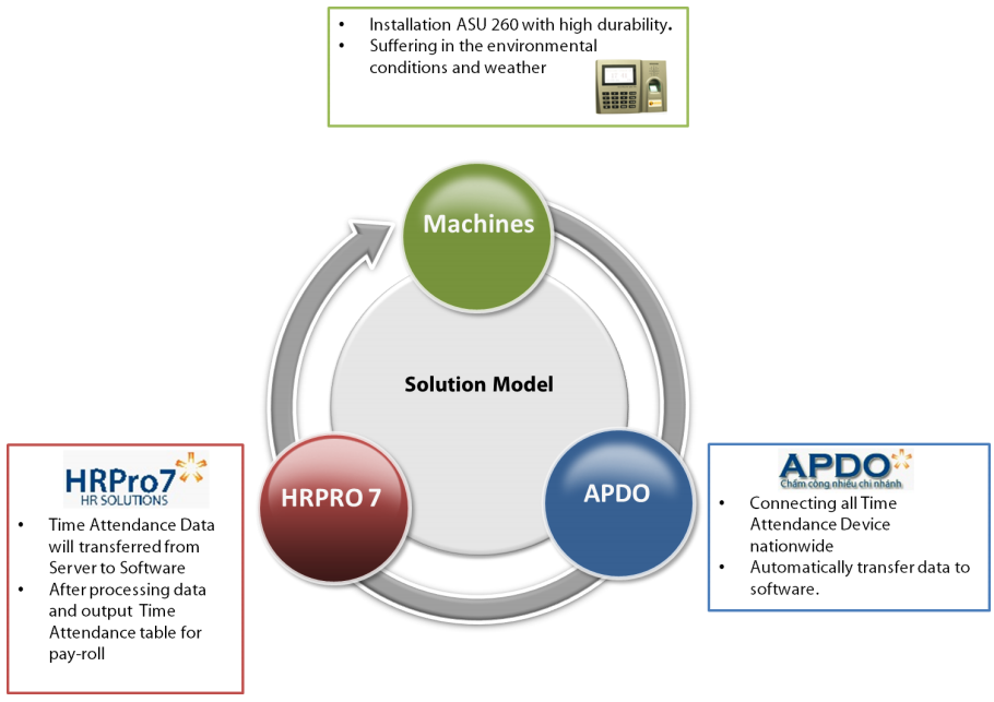 hoabinh model solutions