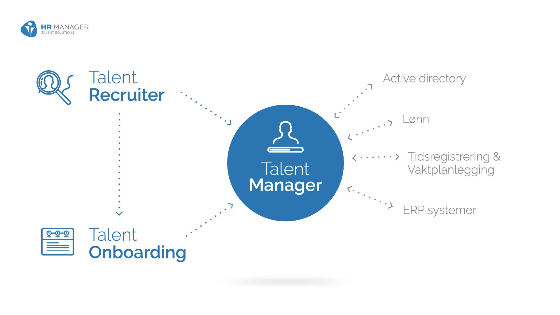 Phần mềm HR-MANAGER