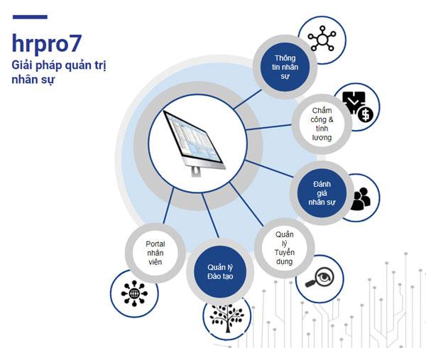 Quản lý cửa hàng bán lẻ hiệu quả với phần mềm nhân sự HRPRO7 3