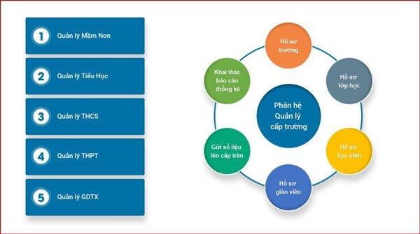 Phần mềm quản lý giáo dục - Giải pháp tuyệt vời hiện nay 2