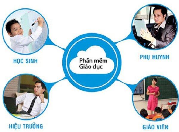Phần mềm quản lý giáo dục - Giải pháp tuyệt vời hiện nay 3