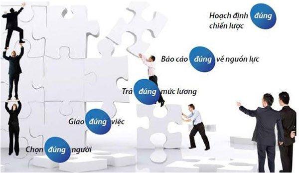 Tìm hiểu quản trị nguồn nhân lực là gì? 1