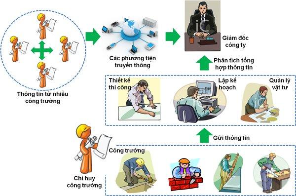 Làm sao để quản lý dự án xây dựng chuyên nghiệp, hiệu quả? 2