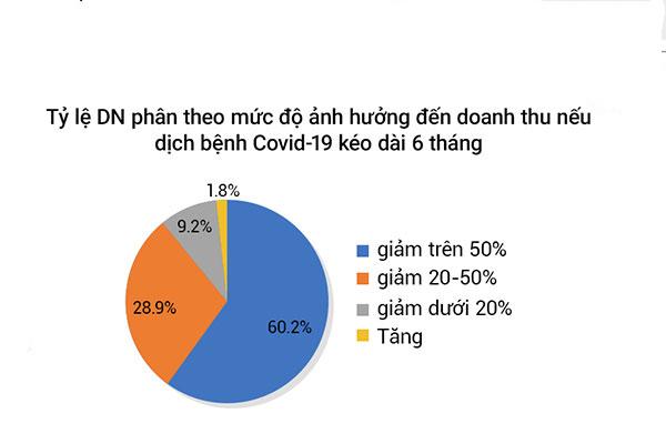 Covid 19 ảnh hưởng đến doanh thu doanh nghiệp